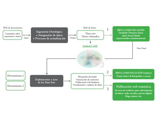 Analítica de datos basada en las capacidades de representación semántica y explotación de datos de la plataforma GNOSS