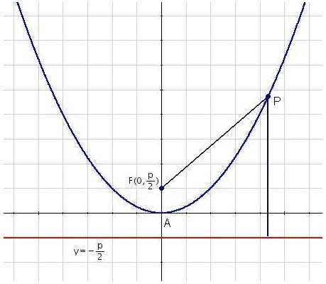Reduced equation of the vertical parabola