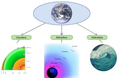 Tierra, aire y agua. La Tierra en el Universo