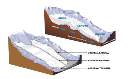 El proceso sedimentario