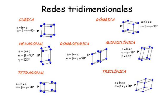 Los minerales: la composición de los materiales terrestres: los minerales