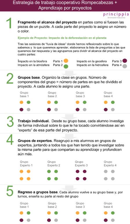 Infografía sobre trabajo cooperativo 'Rompecabezas'. Aprendizaje por proyectos (Princippia)