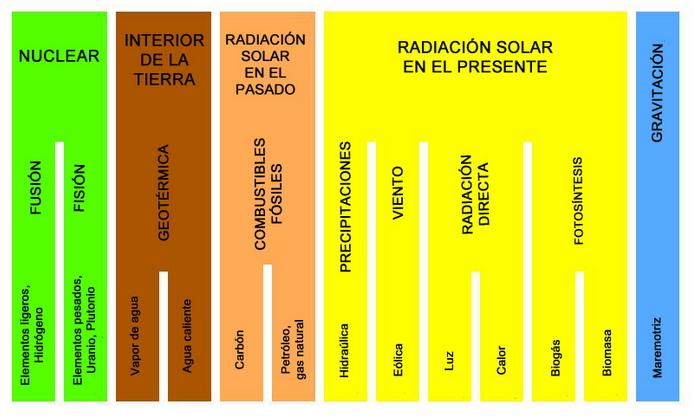 Energía: transferencia y conservación