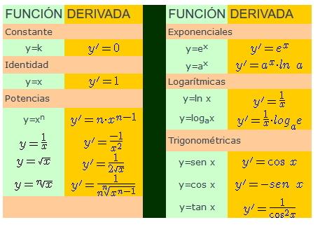 Calculo de derivadas - 1º Bach