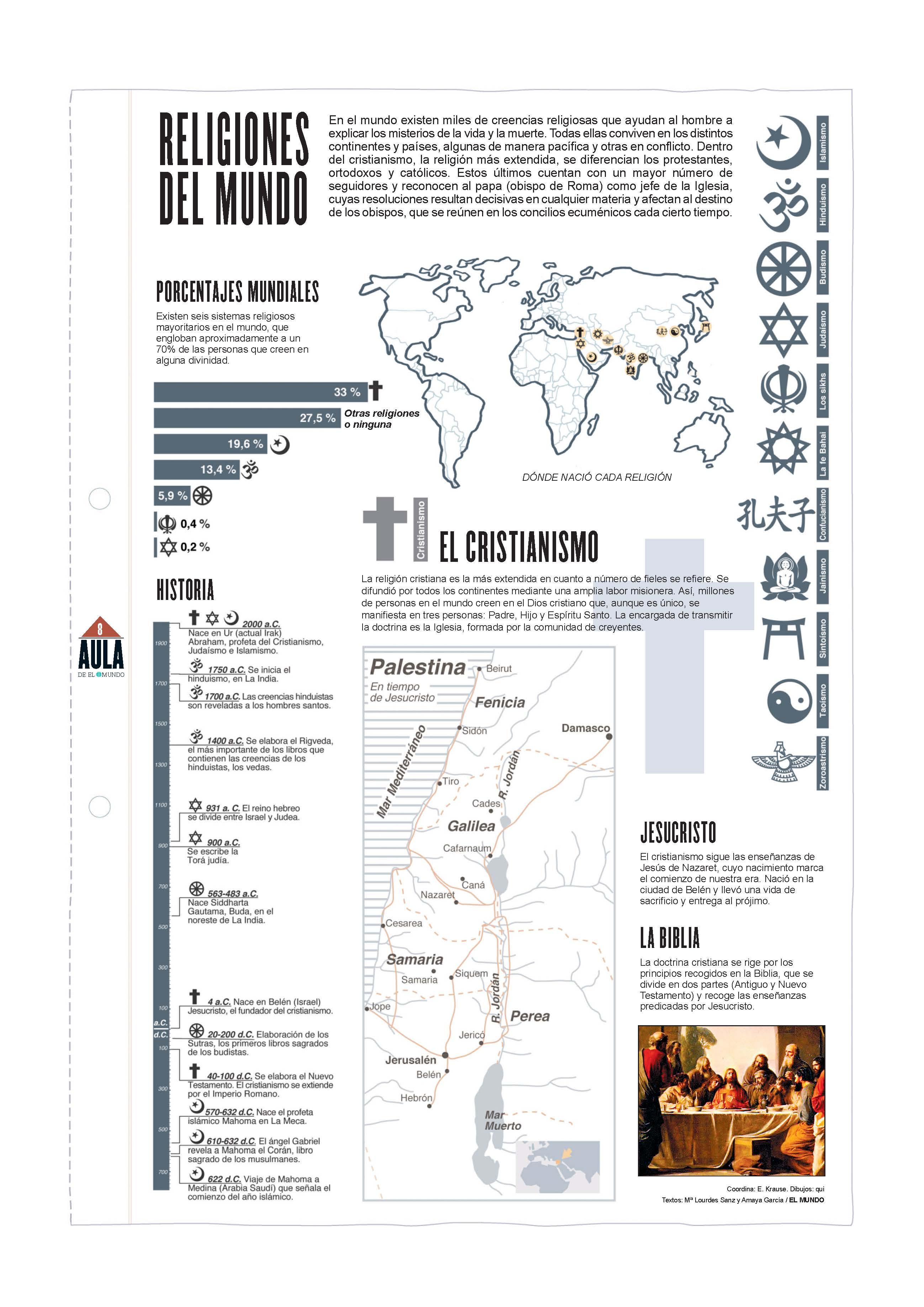 Religiones del mundo. Cristianismo. Láminas de El Mundo