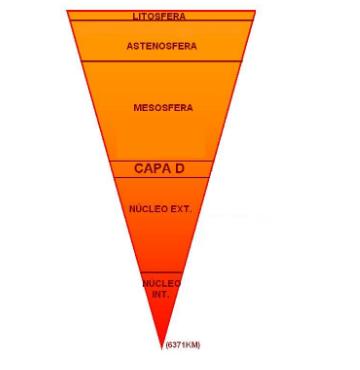 La Estructura Interna De La Tierra Curalia