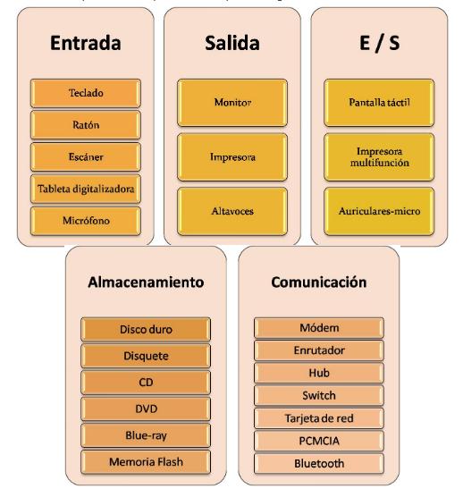 Equipos y arquitecturas de las tecnologías