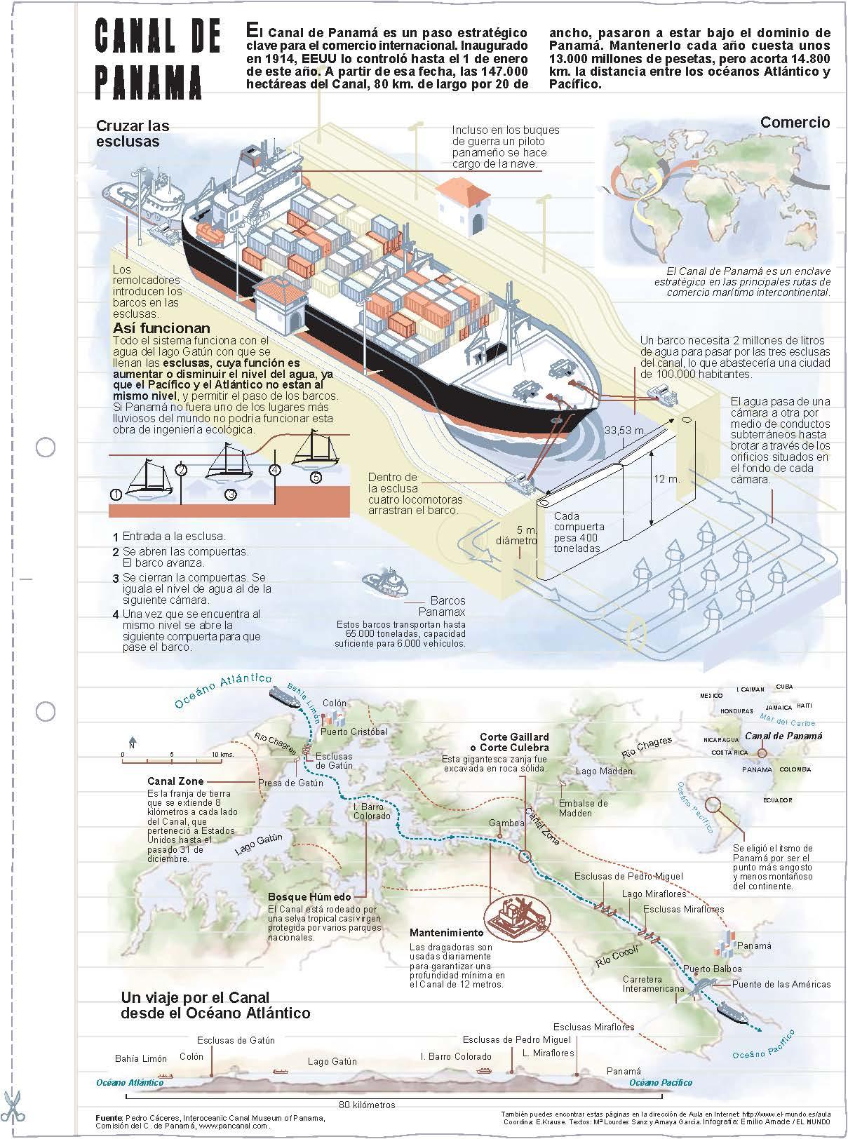 Canal de Panamá. Láminas de El Mundo