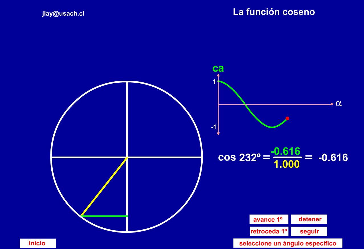 La función coseno en animación flash (Profísica)
