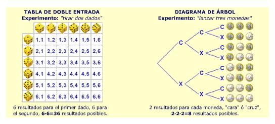 Probabilidad - 4º ESO