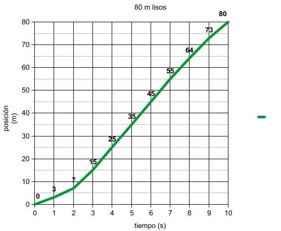 Fuerzas y movimientos - 4º ESO