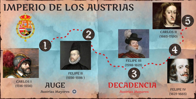 Imperio Austrias (Genially)