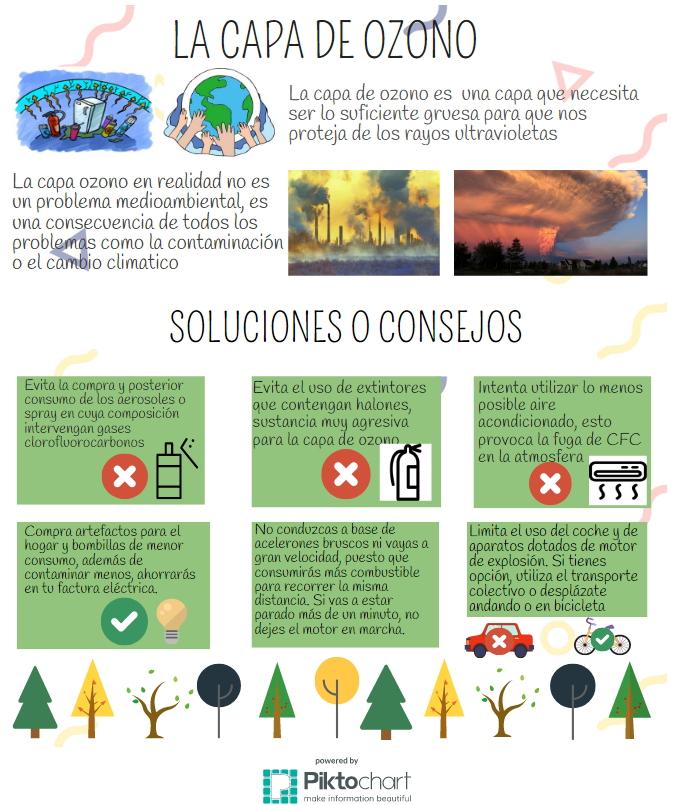 La capa de ozono (Mi portfolio de Ciencias. Paula Martín Gal)