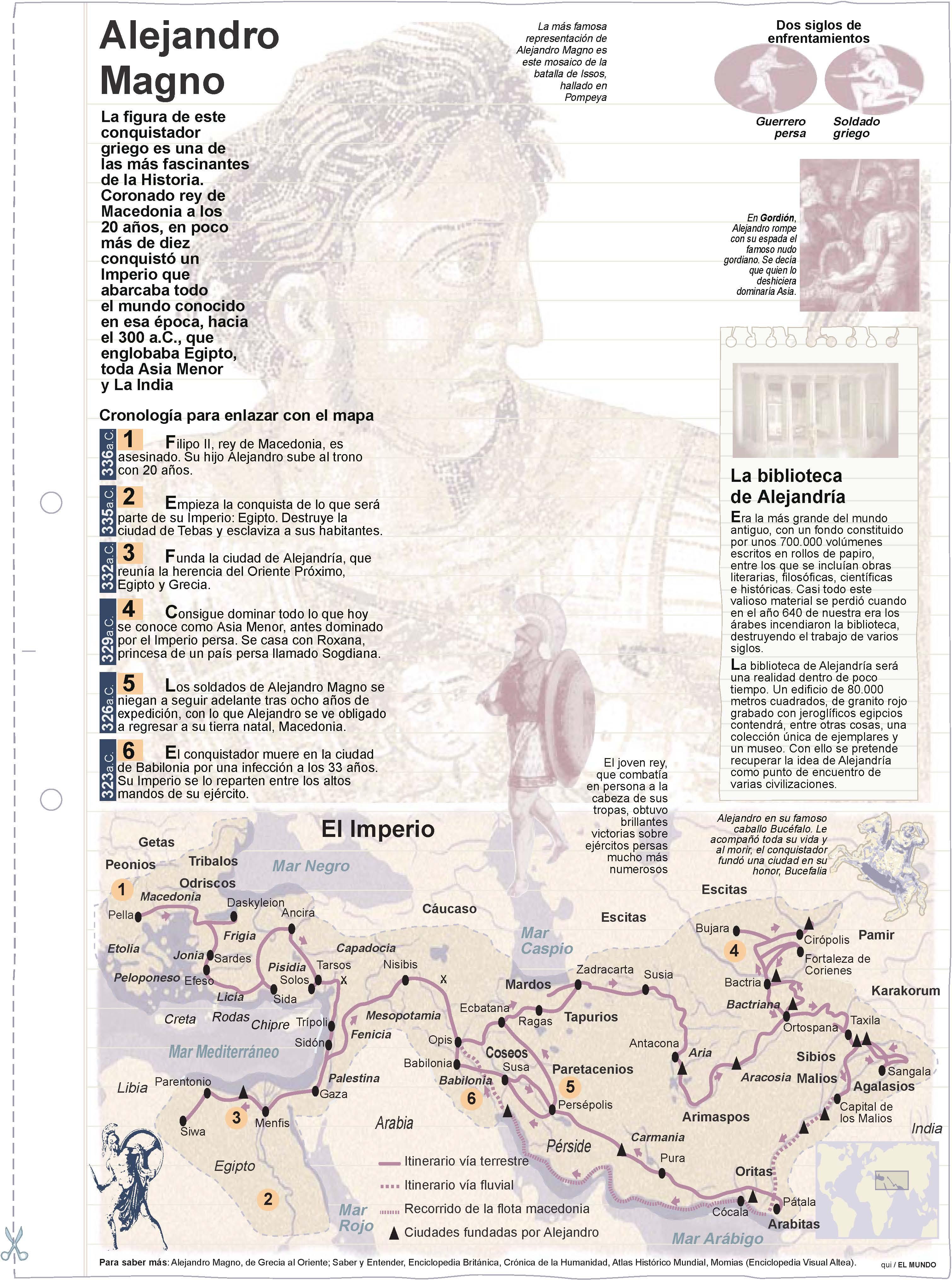 Alejandro Magno. Láminas de El Mundo