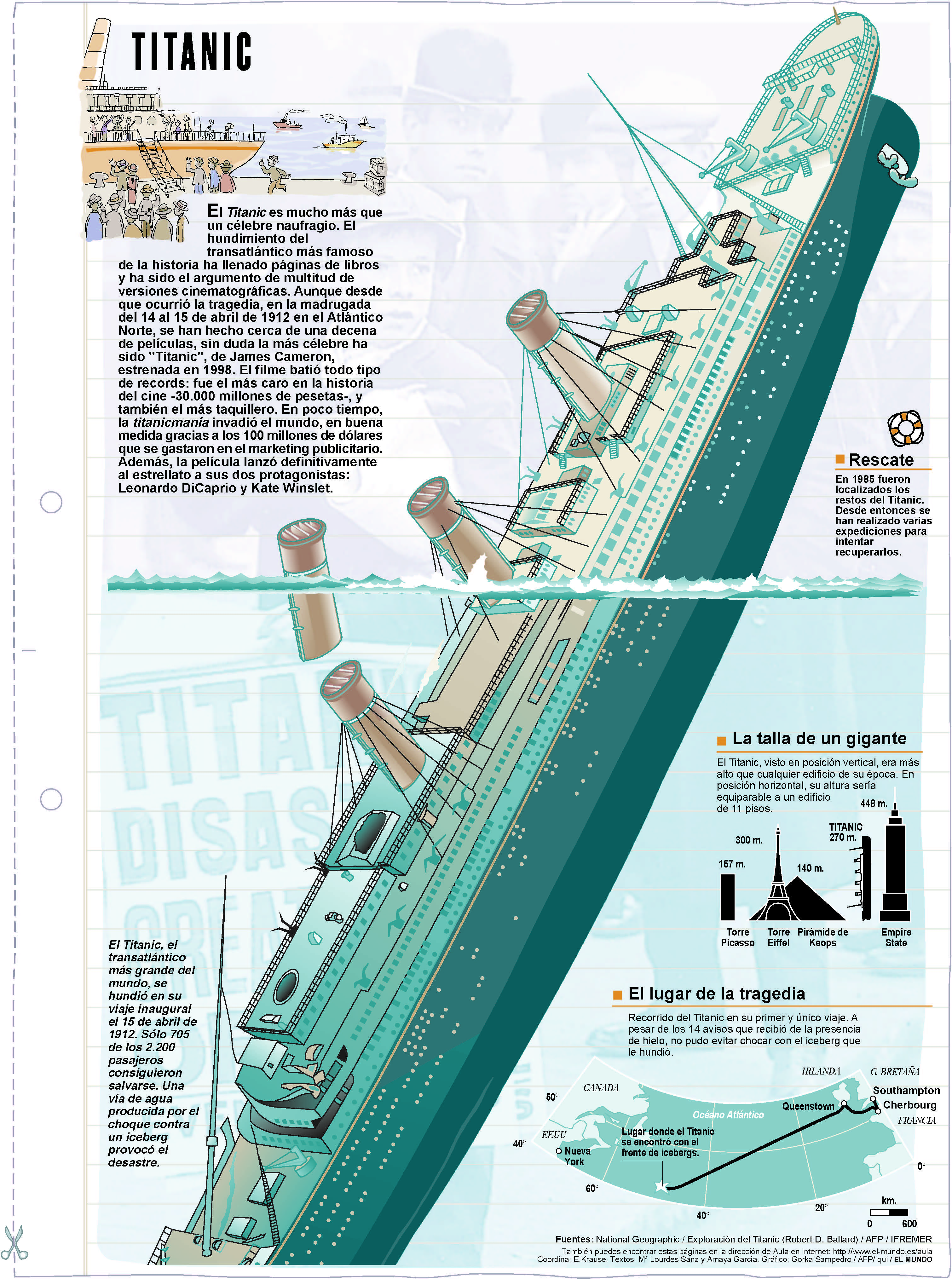 Titanic. Láminas de El Mundo