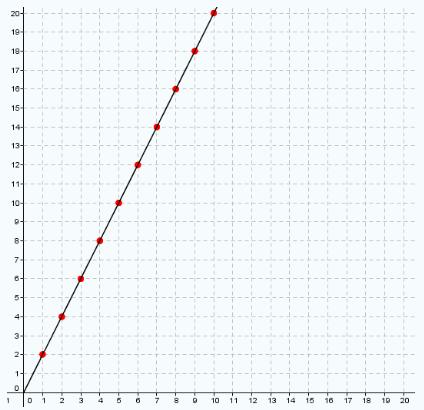 Variación proporcional y gráficas