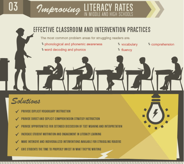 American Literacy in the 21st Century (UC's Master of Education Online Program)