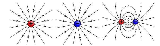 Campo electrostático  - 2º Bach