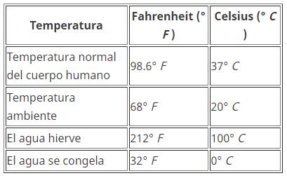 Temperatura y cálculo de unidades