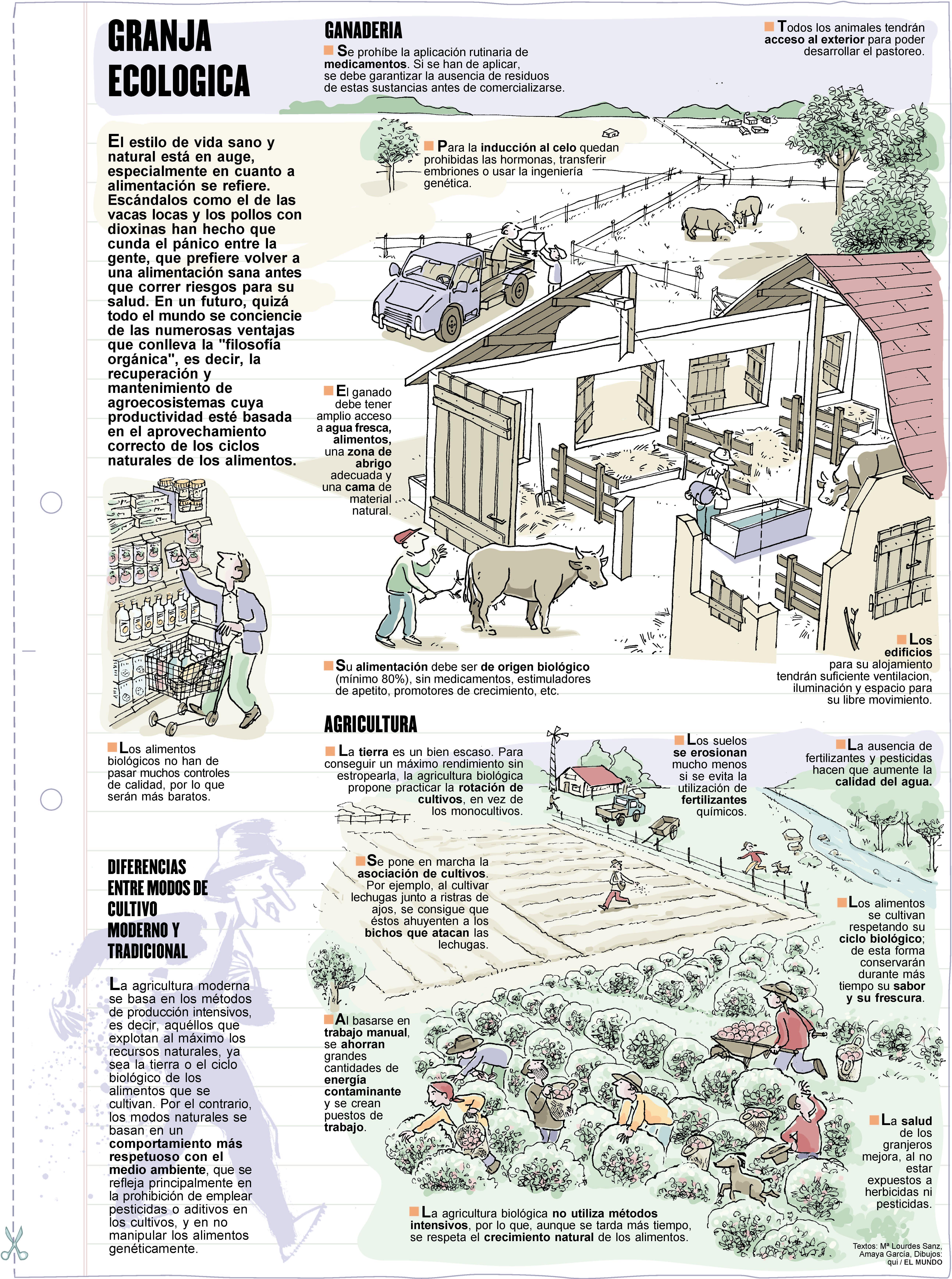 Granja ecológica. Láminas de El Mundo
