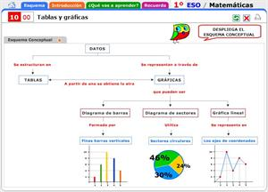 Tablas y gráficas. Introducción al tema y contenidos a recordar. Matemáticas para 1º de Secundaria