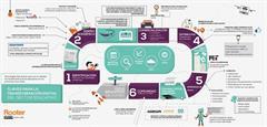 ¿Cómo serán las aulas del futuro? (Rooter.es)