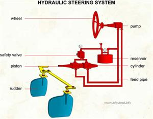 Hydraulic steering system  (Visual Dictionary)