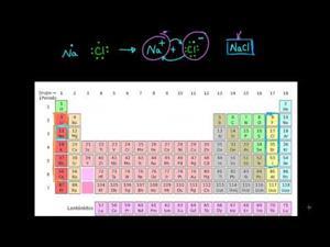 Enlace iónico, covalente y metálico. (Khan Academy Español)