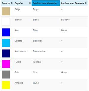 Materiales de aprendizaje de Français: Les couleurs.