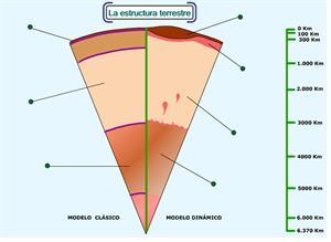 La estructura terrestre (educaplus.org)
