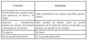 Energía: ¿Qué es?, ¿Qué tipos hay?