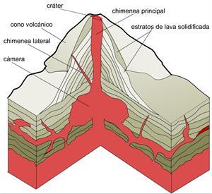¿Qué son y cómo se forman los volcanes?