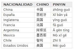 Las nacionalidades en chino