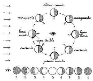 Los eclipses de sol: simulación, observación (Indágala)
