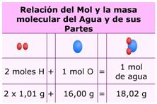 Estequiometría, mol, peso atómico y peso molecular (Educarchile)