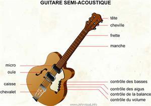 Guitare semi-acoustique (Dictionnaire Visuel)