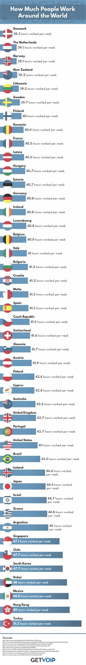 Which Countries Work The Longest Hours? Horas de Trabajo y productividad (GetVoid)