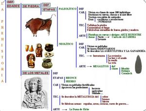 Video-esquema de la prehistoria