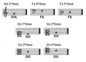 Qué son las claves musicales