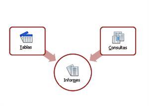 Consultas, formularios e informes