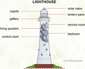 Lighthouse  (Visual Dictionary)