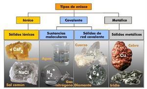 Estructura y propiedades de las sustancias