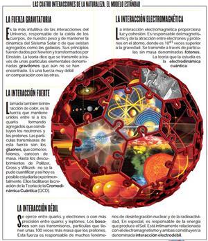 Quarks, gluones y el Nobel de Física