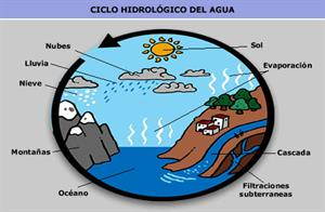 Enciclopedia virtual del agua