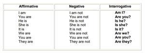 Interrogative pronouns. Las preguntas en inglés