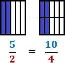 Fracciones equivalentes y Fracción irreductible