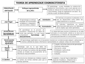 Teorías de enseñanza y aprendizaje. Conductismo y constructivismo.