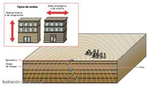 Geología: La Sismología