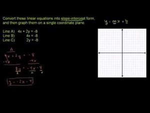 Convirtiendo el intercepto de la pendiente en una recta (Khan Academy Español)