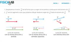 Suma de vectores: suma matemática y suma gráfica (Fisicalab)
